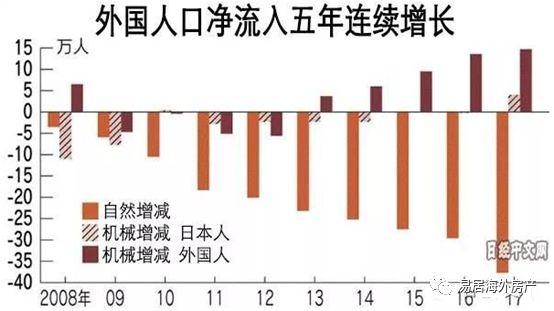 日本人口连续8年减少 预计到2050年将跌破一亿!