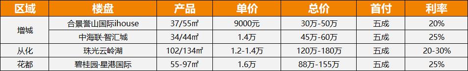 广州公寓数据10