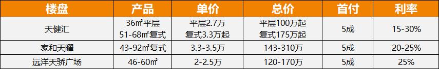 广州公寓数据3