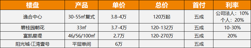 广州公寓数据5