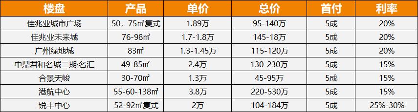 广州公寓数据6