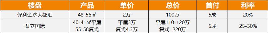 广州公寓数据7