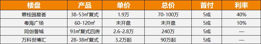 广州公寓数据8